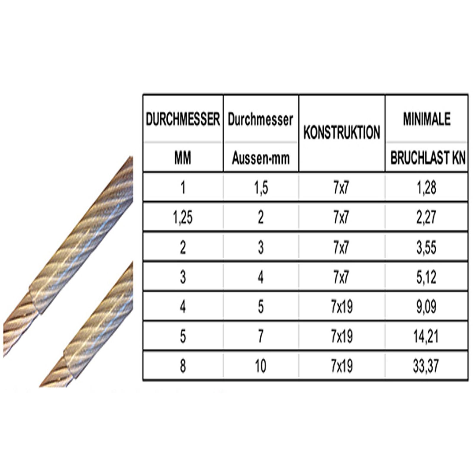 10m Edelstahldrahtseil, 1,0mm Drahtseil PVC-ummantelt, Konstruktion ...